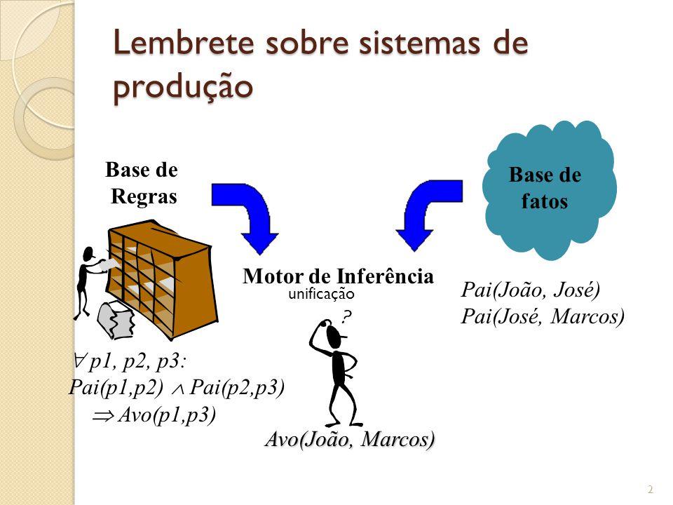Lembrete sobre sistemas de produção
