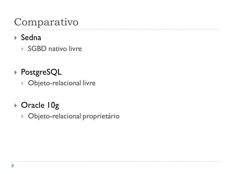 Comparativo Sedna PostgreSQL Oracle 10g SGBD nativo livre
