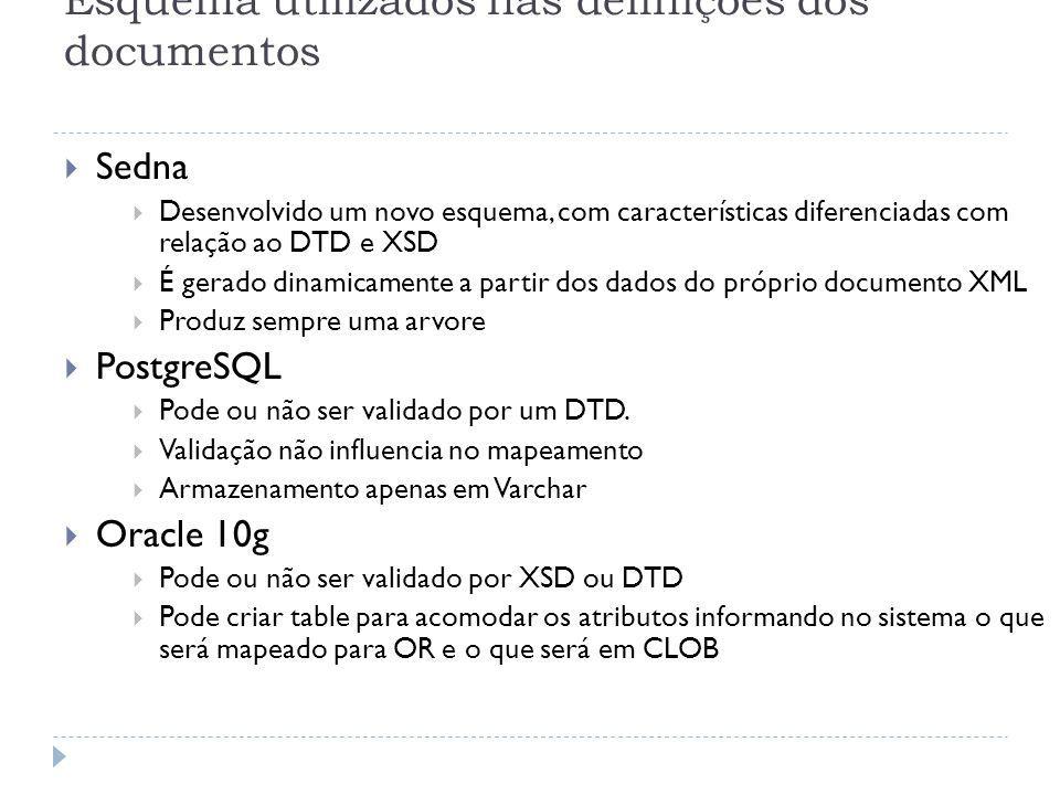 Esquema utilizados nas definições dos documentos
