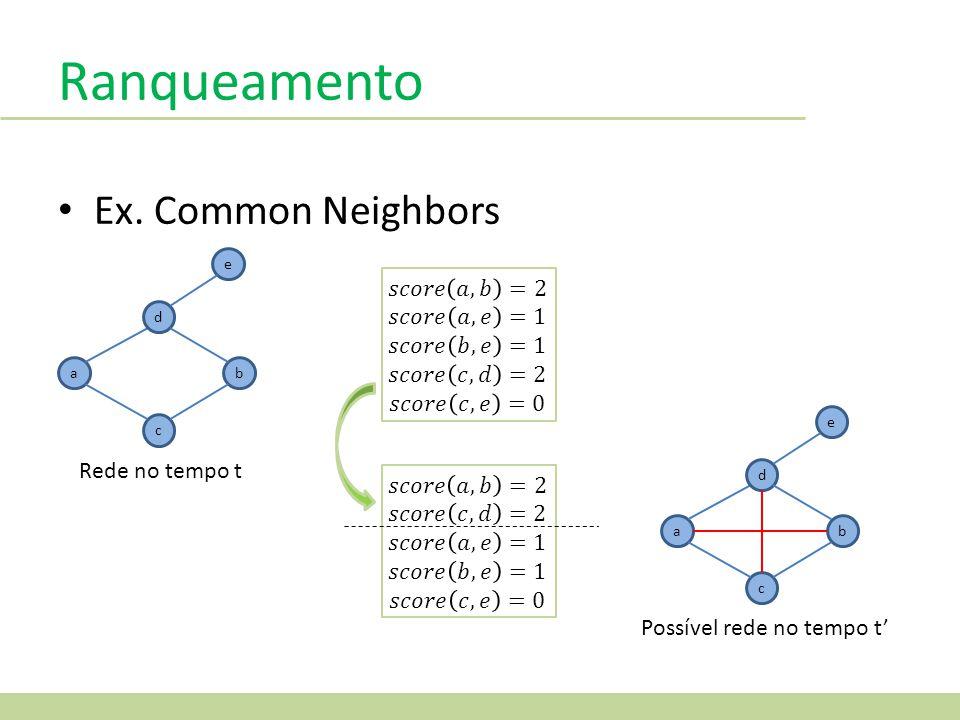 Ranqueamento Ex. Common Neighbors 𝑠𝑐𝑜𝑟𝑒 𝑎,𝑏 =2 𝑠𝑐𝑜𝑟𝑒 𝑎,𝑒 =1