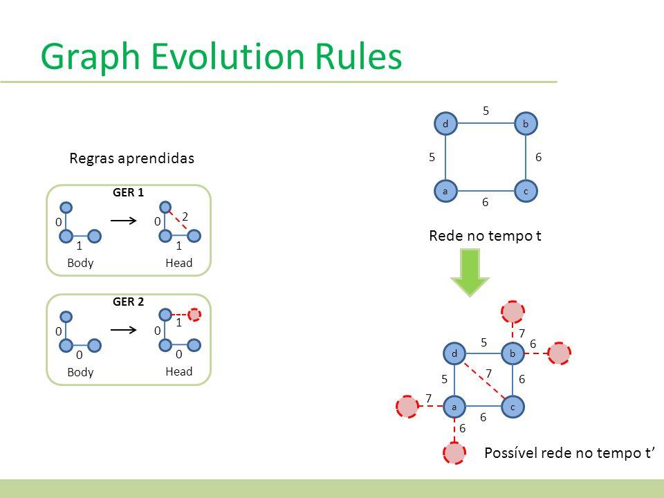 Graph Evolution Rules Regras aprendidas Rede no tempo t