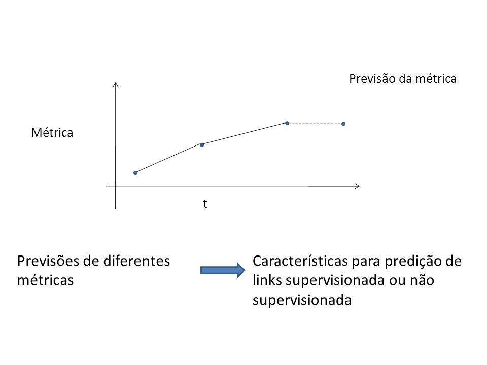 Previsões de diferentes métricas