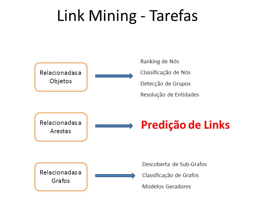 Link Mining - Tarefas Predição de Links Relacionadas a Objetos
