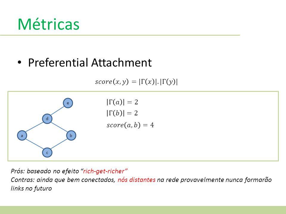 Métricas Preferential Attachment 𝑠𝑐𝑜𝑟𝑒 𝑥,𝑦 =|Γ 𝑥 |.|Γ 𝑦 | Γ 𝑎 =2