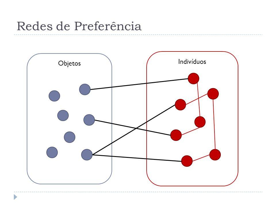 Redes de Preferência Indivíduos Objetos