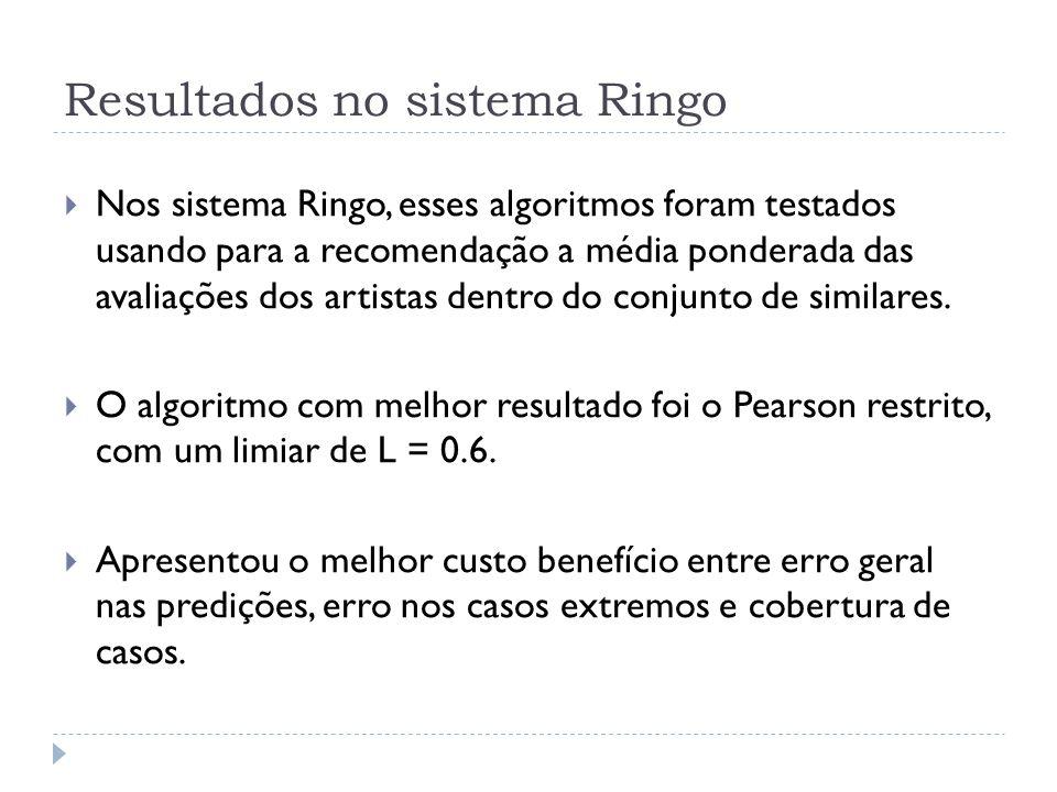 Resultados no sistema Ringo