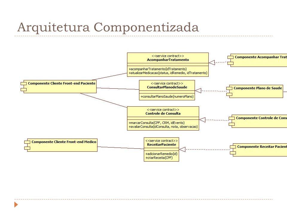 Arquitetura Componentizada