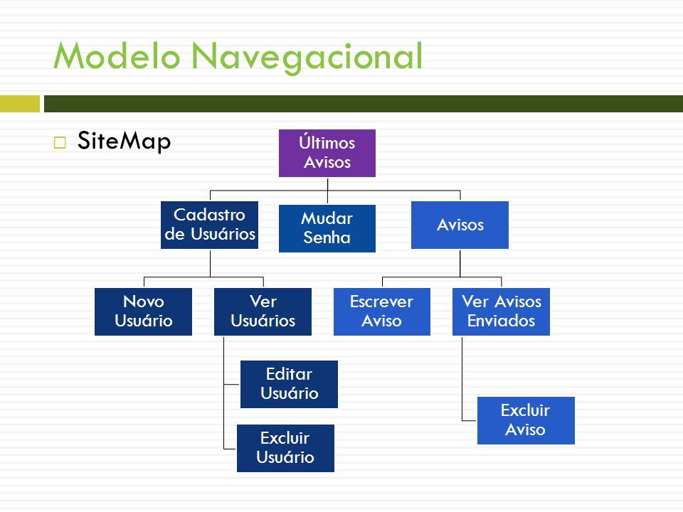 Modelo Navegacional SiteMap Últimos Avisos Cadastro de Usuários