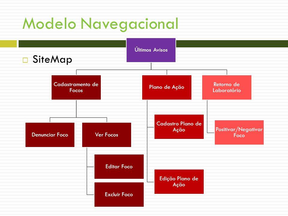 Modelo Navegacional SiteMap Últimos Avisos Cadastramento de Focos