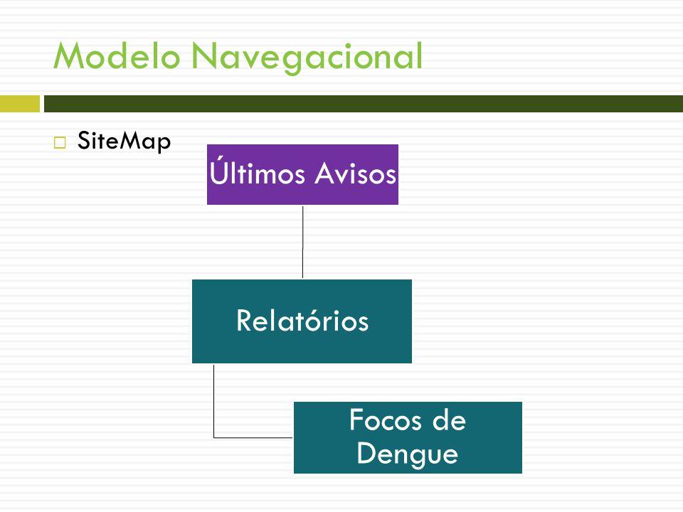 Modelo Navegacional SiteMap Últimos Avisos Relatórios Focos de Dengue