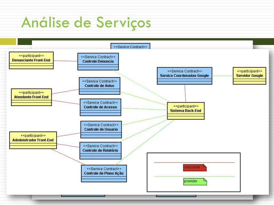 Análise de Serviços Construir Arquitetura de Serviços