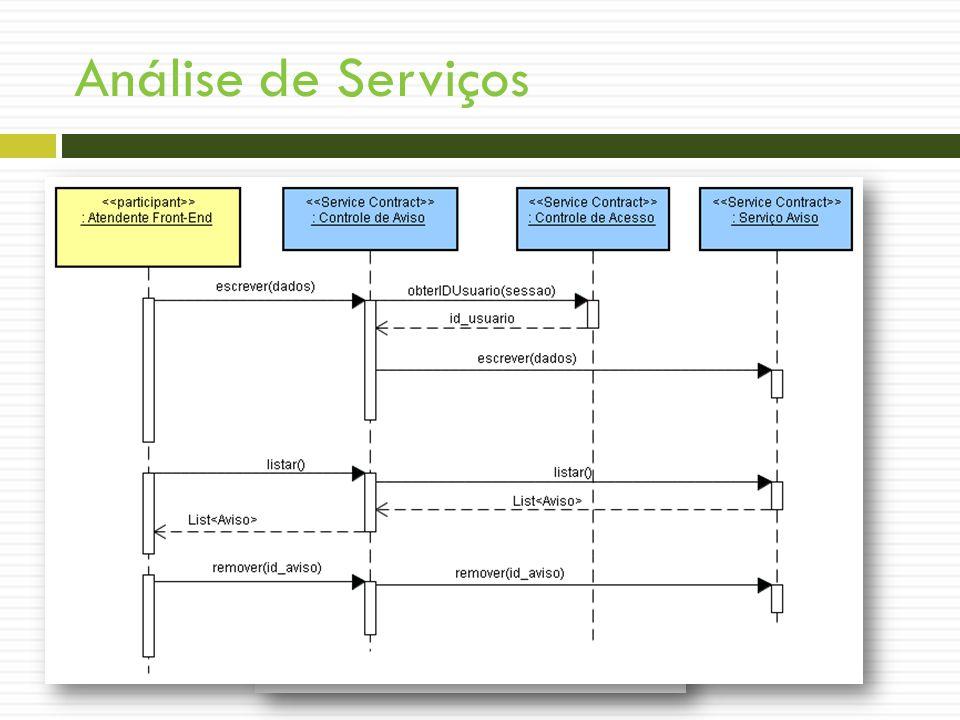 Análise de Serviços Interação de Serviços - Aviso