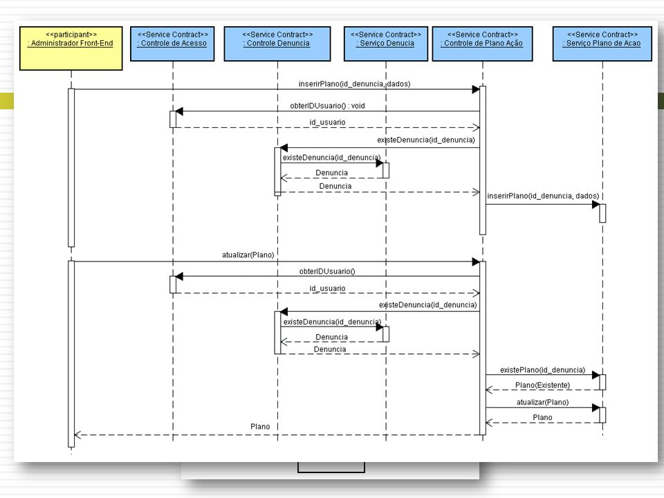 Análise de Serviços Interação de Serviços – Plano de Ação