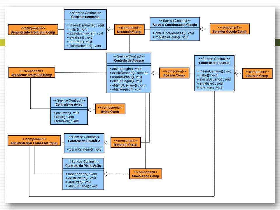 Análise de Serviços Identificação de componentes