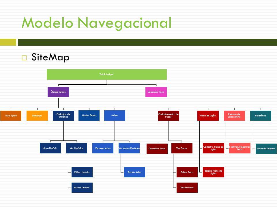 Modelo Navegacional SiteMap TelaPrincipal Denunciar Foco