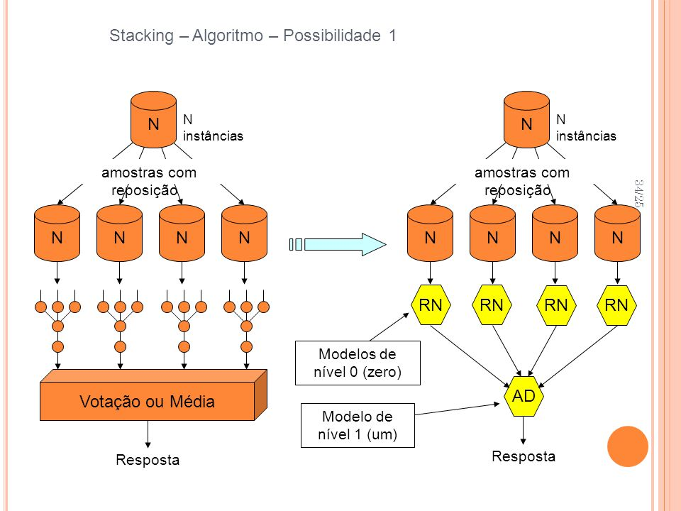 Stacking – Algoritmo – Possibilidade 1