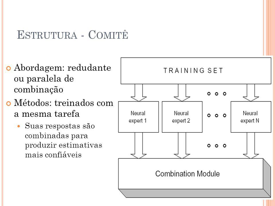 Estrutura - Comitê Abordagem: redudante ou paralela de combinação