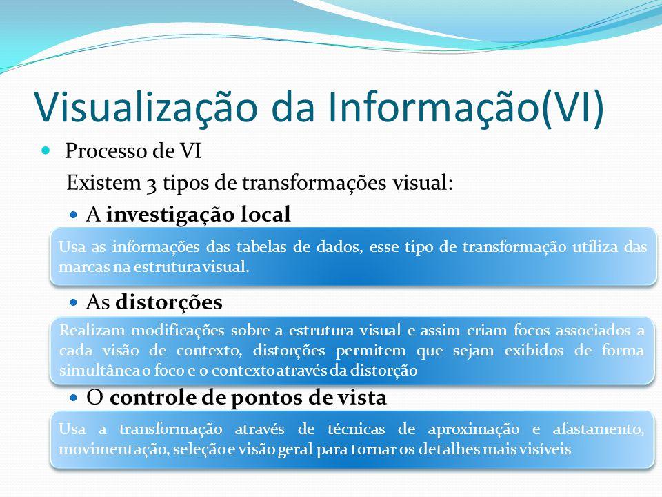 Visualização da Informação(VI)