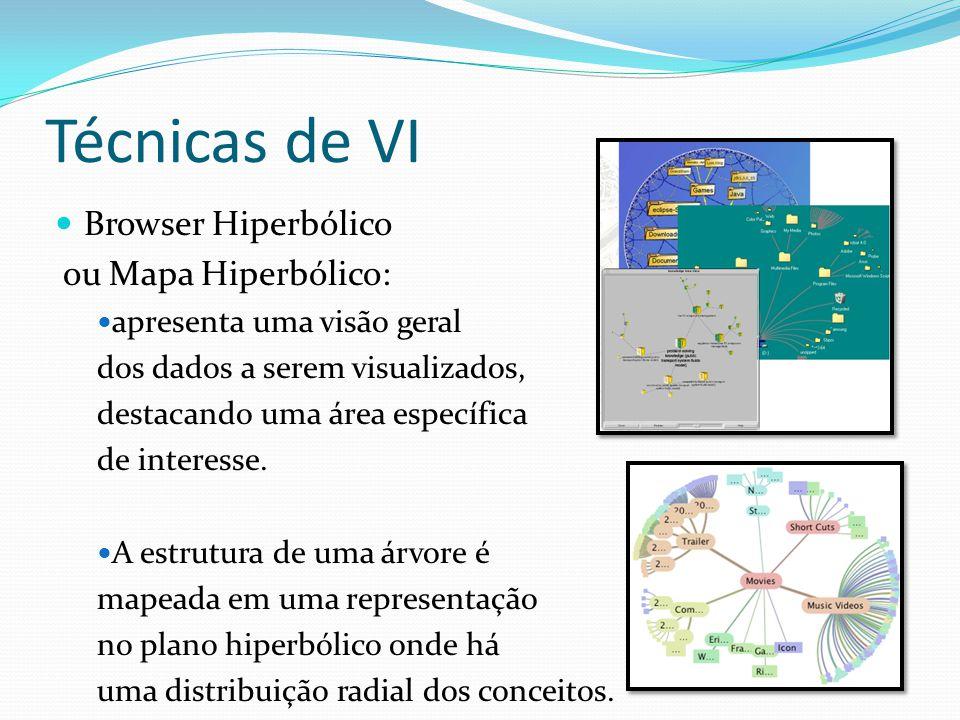 Técnicas de VI Browser Hiperbólico ou Mapa Hiperbólico: