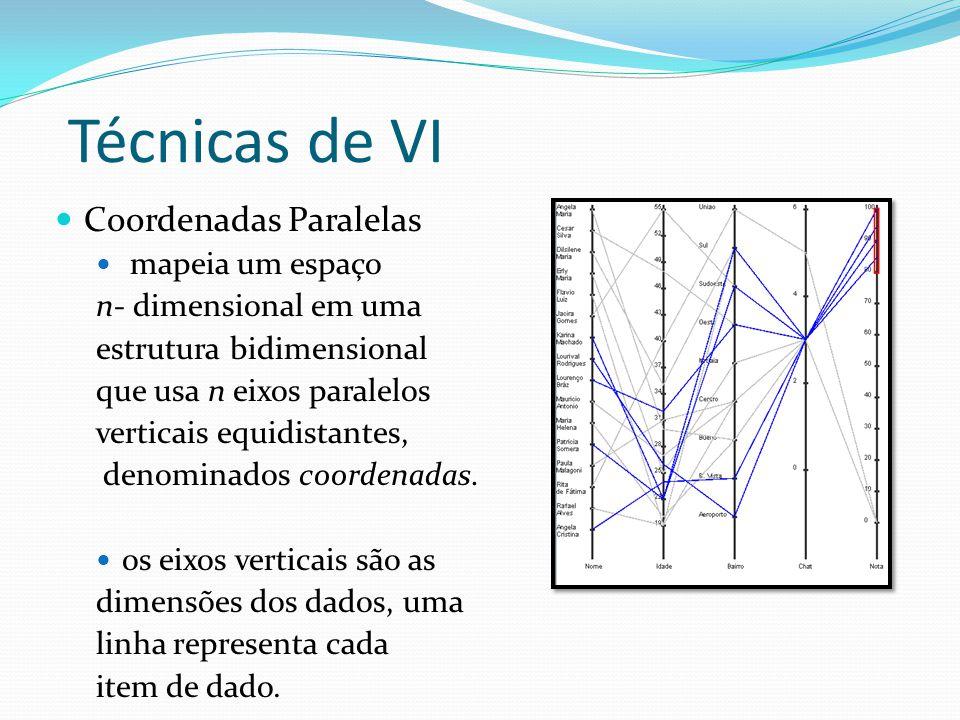 Técnicas de VI Coordenadas Paralelas mapeia um espaço