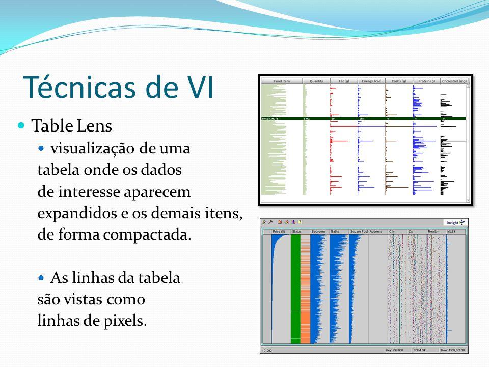 Técnicas de VI Table Lens visualização de uma tabela onde os dados