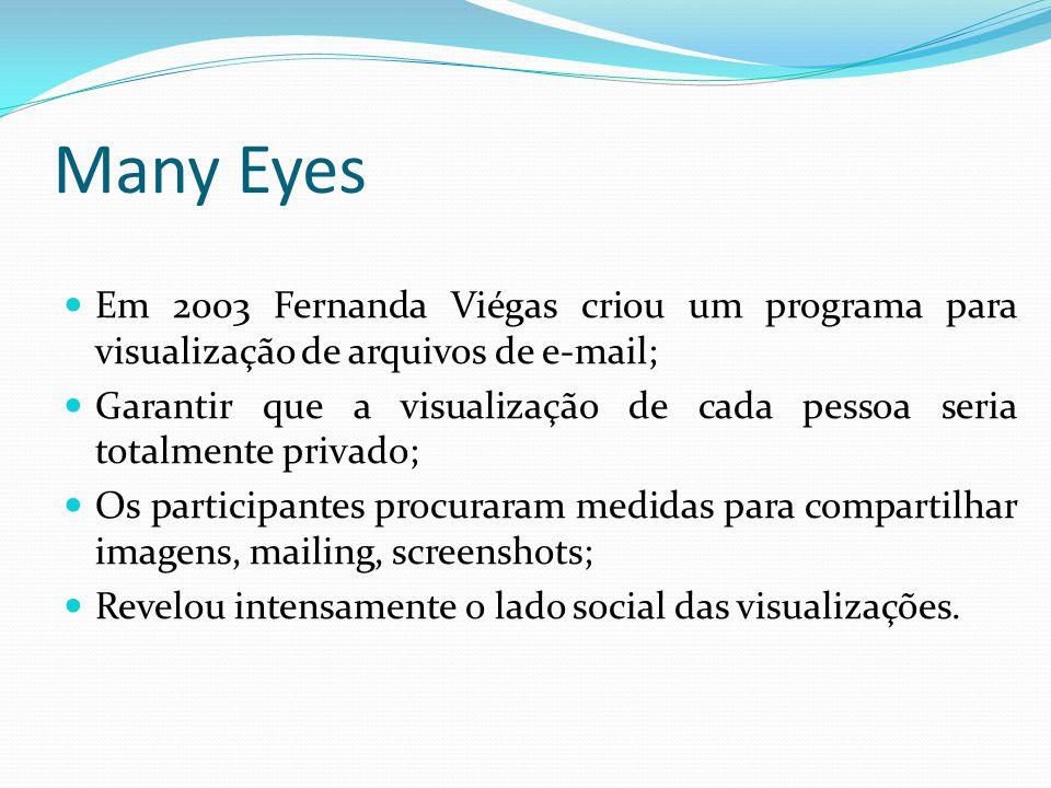 Many Eyes Em 2003 Fernanda Viégas criou um programa para visualização de arquivos de e-mail;