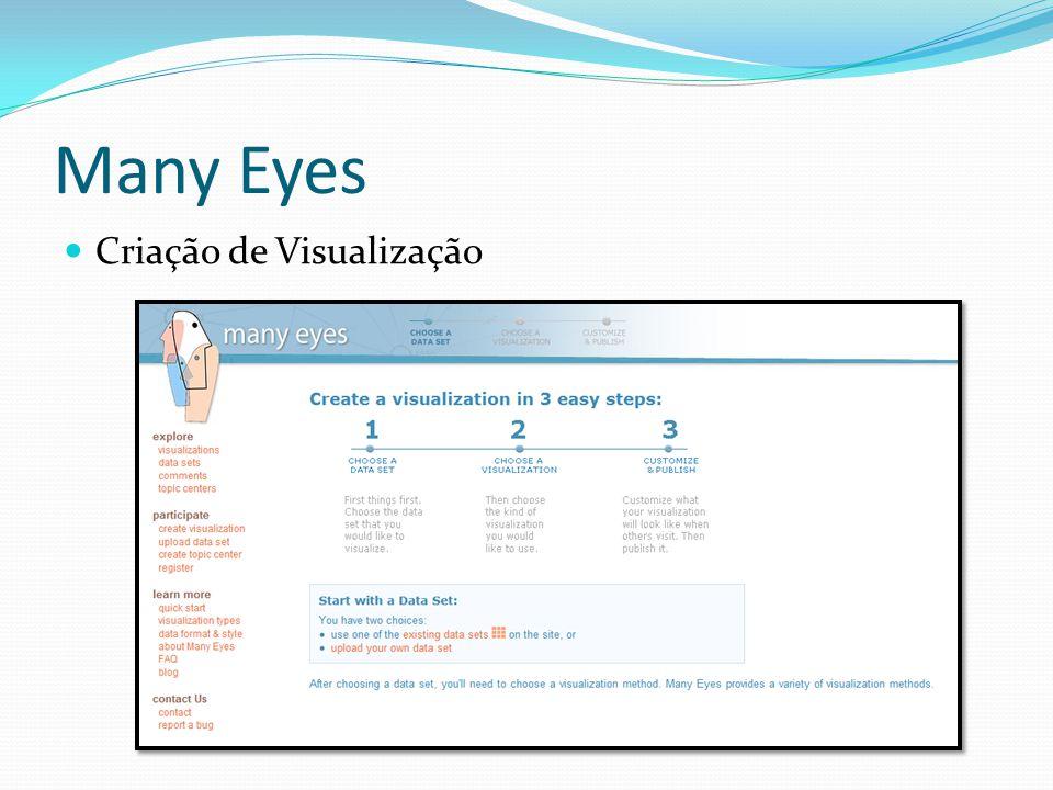 Many Eyes Criação de Visualização