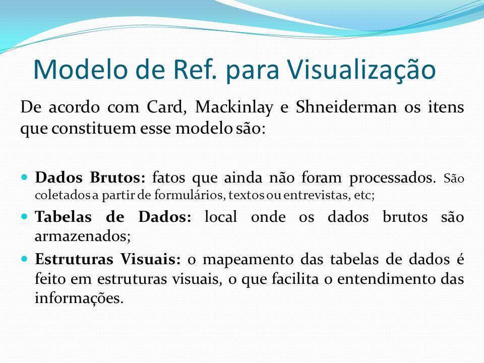 Modelo de Ref. para Visualização