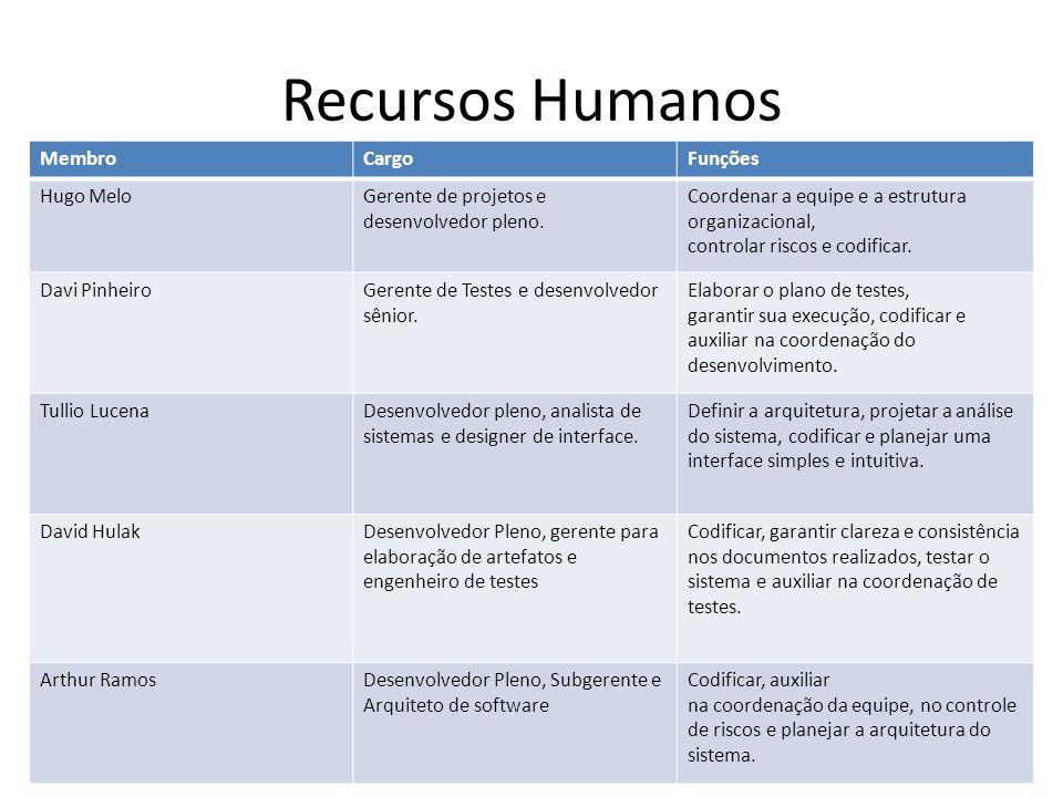 Recursos Humanos Membro Cargo Funções Hugo Melo