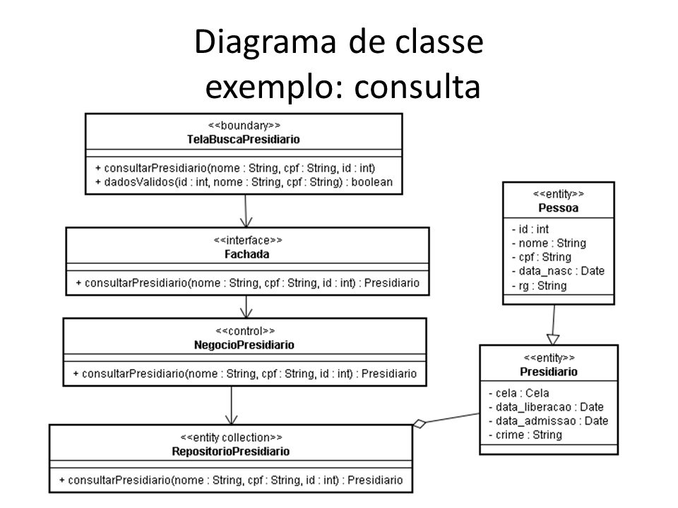 Diagrama de classe exemplo: consulta