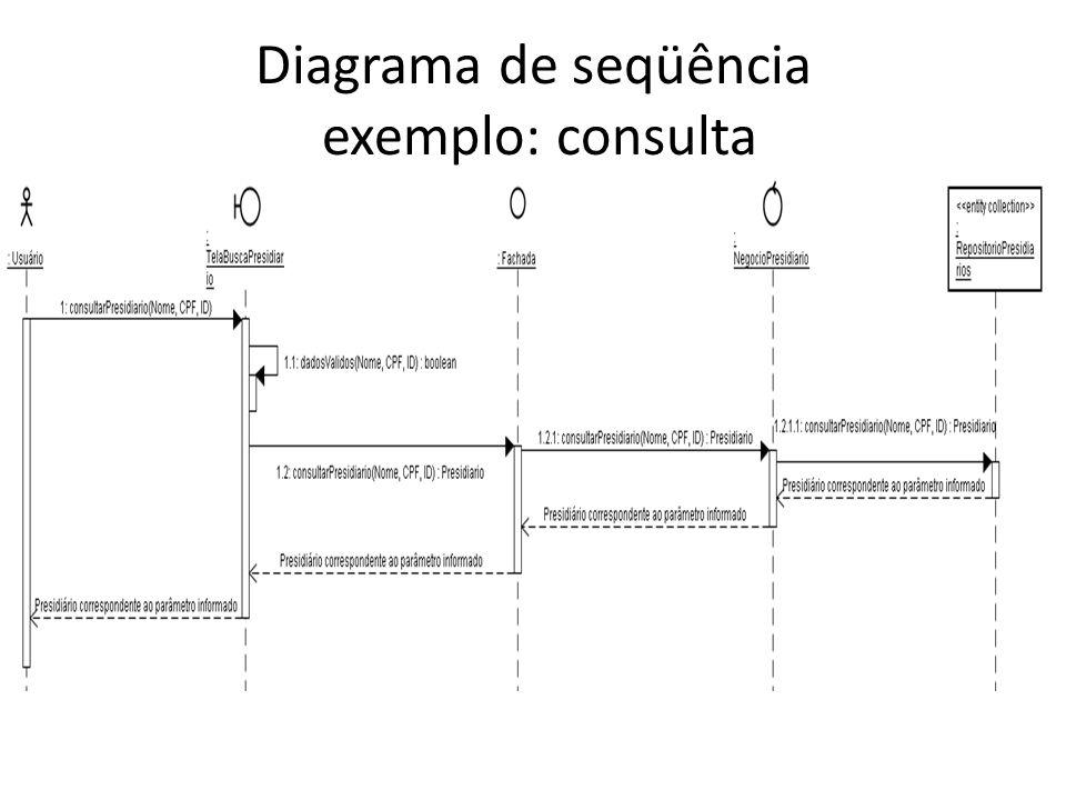 Diagrama de seqüência exemplo: consulta