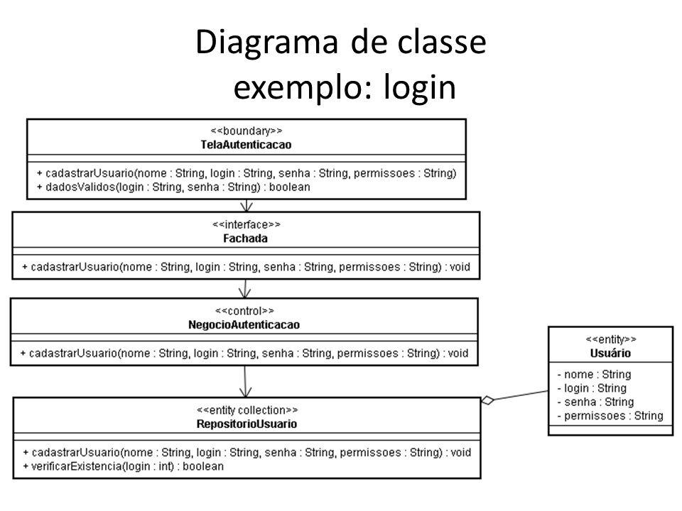 Diagrama de classe exemplo: login
