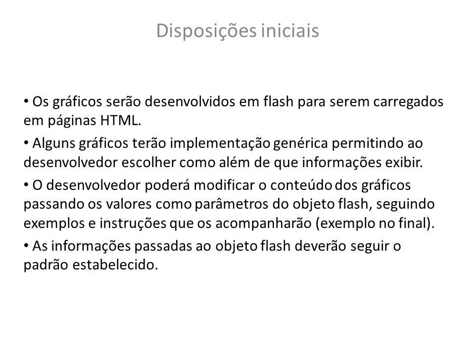 Disposições iniciais Os gráficos serão desenvolvidos em flash para serem carregados em páginas HTML.