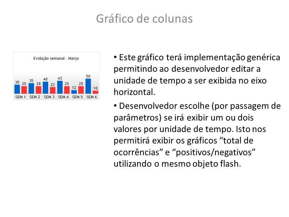 Gráfico de colunas Este gráfico terá implementação genérica permitindo ao desenvolvedor editar a unidade de tempo a ser exibida no eixo horizontal.