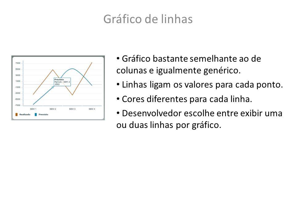 Gráfico de linhas Gráfico bastante semelhante ao de colunas e igualmente genérico. Linhas ligam os valores para cada ponto.