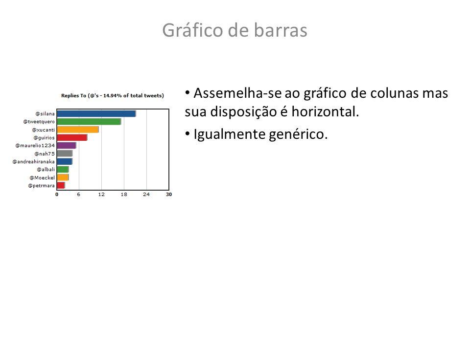 Gráfico de barras Assemelha-se ao gráfico de colunas mas sua disposição é horizontal.