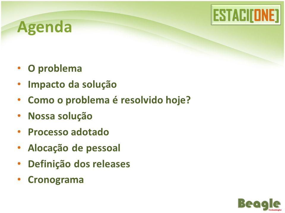 Agenda O problema Impacto da solução Como o problema é resolvido hoje