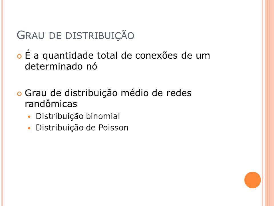 Grau de distribuição É a quantidade total de conexões de um determinado nó. Grau de distribuição médio de redes randômicas.