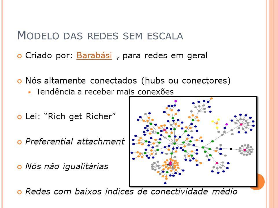Modelo das redes sem escala