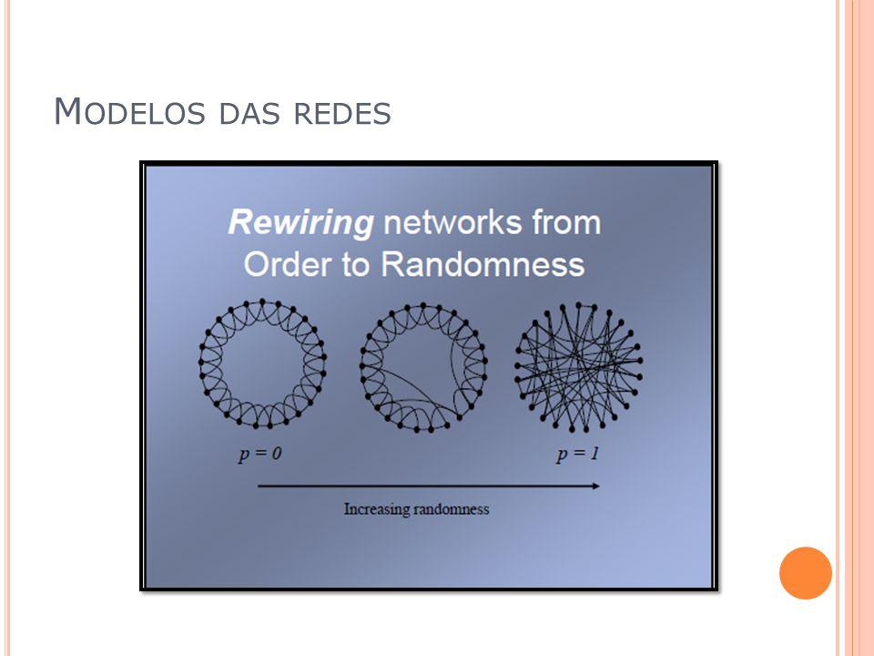 Modelos das redes