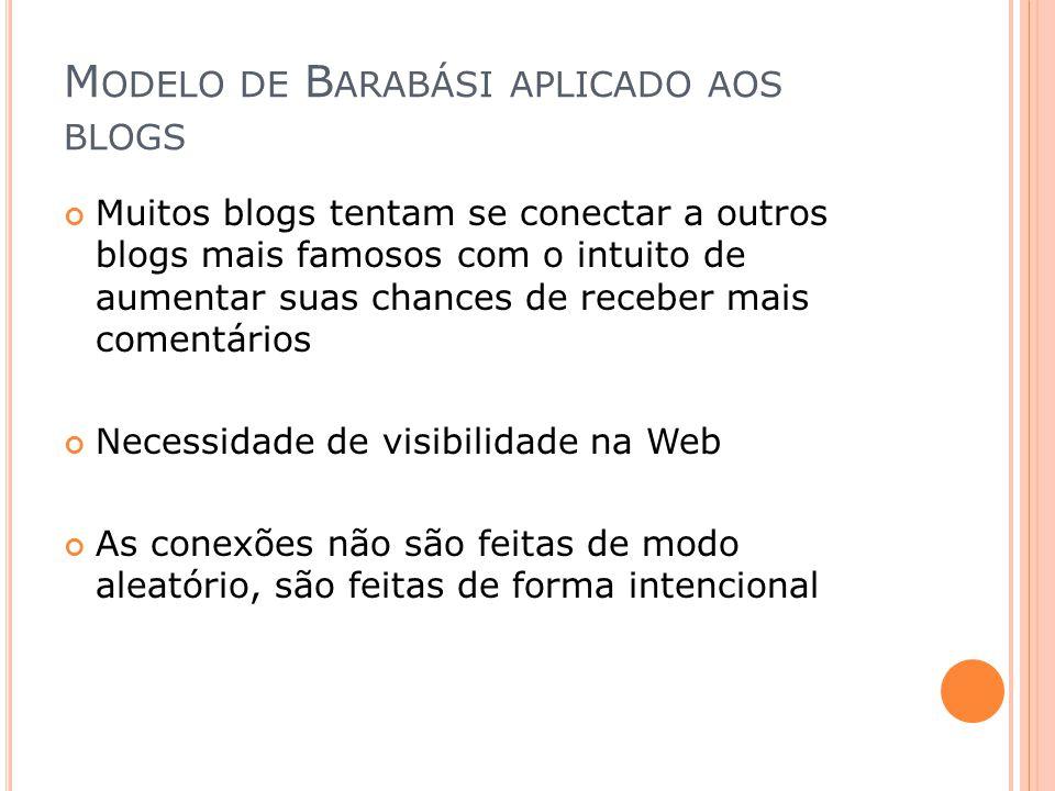 Modelo de Barabási aplicado aos blogs