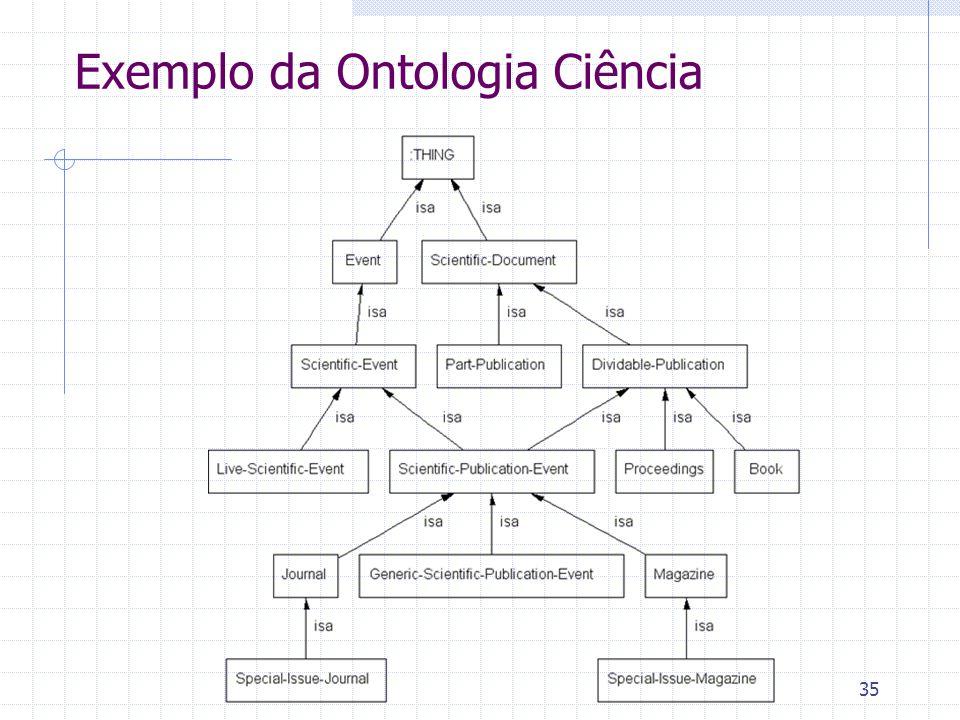 Exemplo da Ontologia Ciência