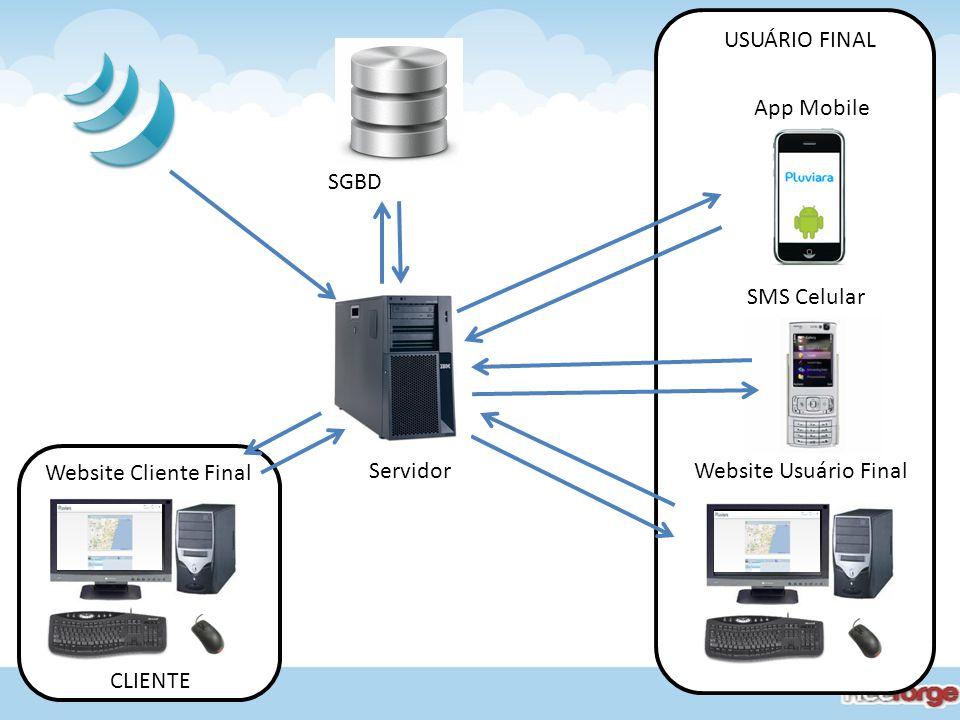 USUÁRIO FINAL App Mobile. SGBD. SMS Celular. Website Cliente Final. Servidor. Website Usuário Final.