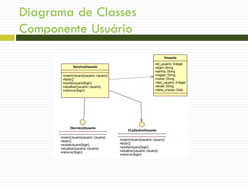 Diagrama de Classes Componente Usuário