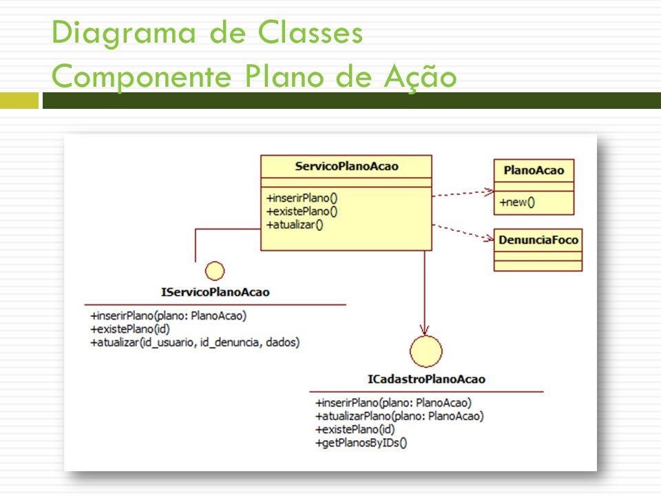 Diagrama de Classes Componente Plano de Ação