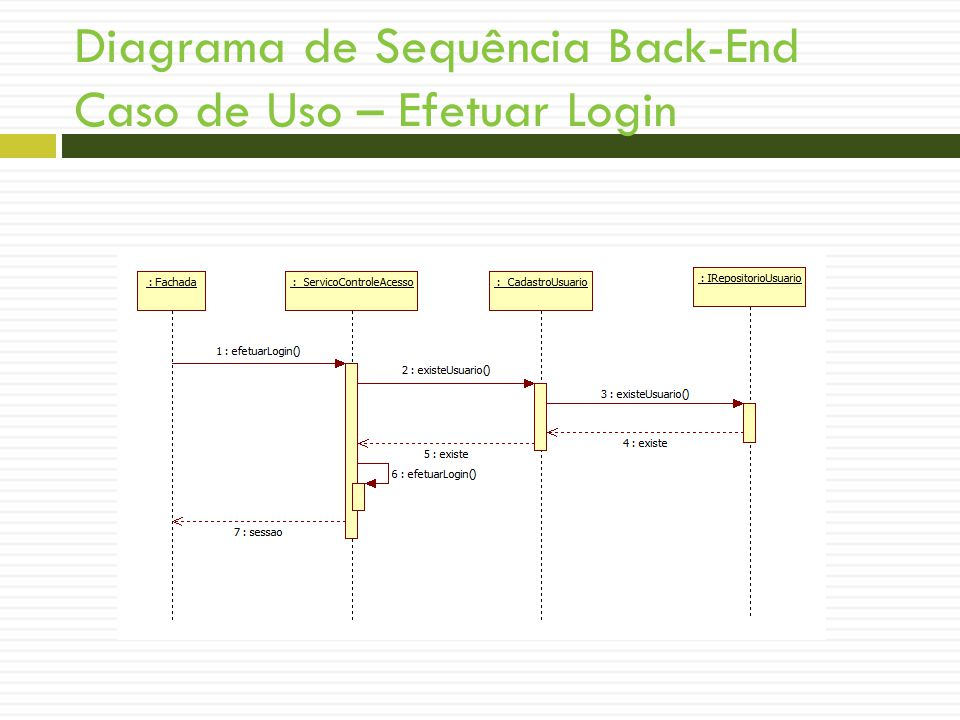 Diagrama de Sequência Back-End Caso de Uso – Efetuar Login