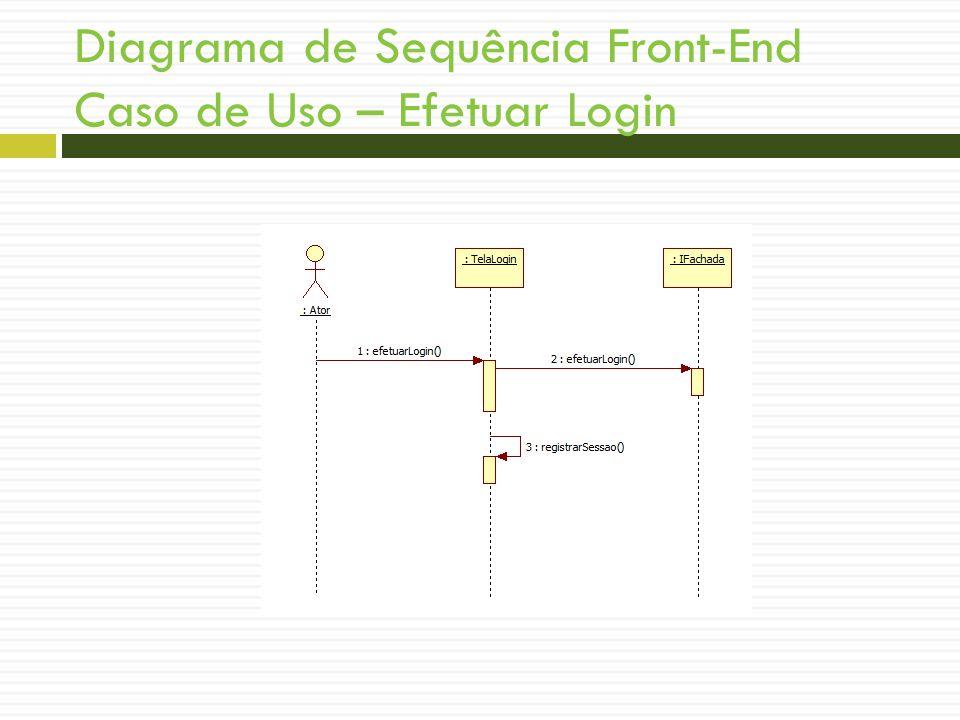 Diagrama de Sequência Front-End Caso de Uso – Efetuar Login