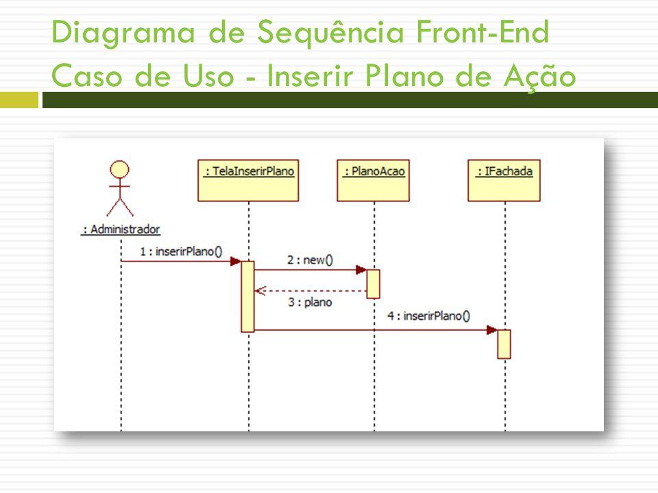Diagrama de Sequência Front-End Caso de Uso - Inserir Plano de Ação