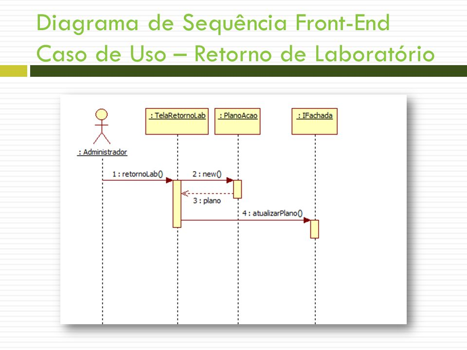 Diagrama de Sequência Front-End Caso de Uso – Retorno de Laboratório