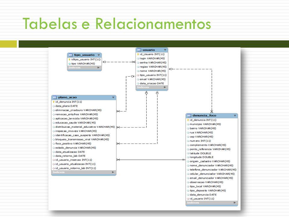 Tabelas e Relacionamentos